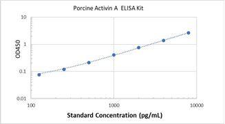 Picture of Porcine Activin A ELISA Kit