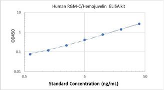 Picture of Human RGM-C/Hemojuvelin ELISA Kit
