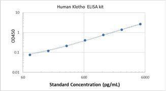 Picture of Human Klotho ELISA Kit