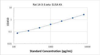 Picture of Rat 14-3-3 zeta ELISA Kit