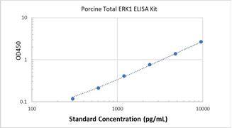 Picture of Porcine Total ERK1 ELISA Kit