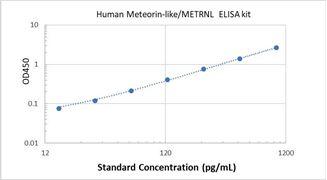 Picture of Human Meteorin-like/METRNL ELISA Kit