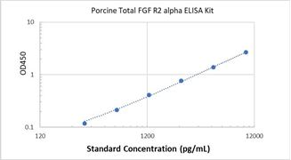 Picture of Porcine Total FGF R2 alpha ELISA Kit