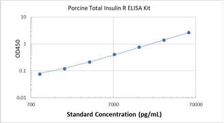 Picture of Porcine Total Insulin R ELISA Kit