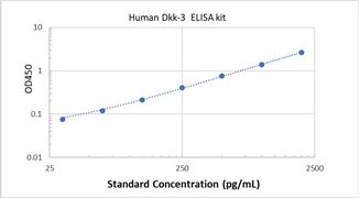 Picture of Human Dkk-3 ELISA Kit