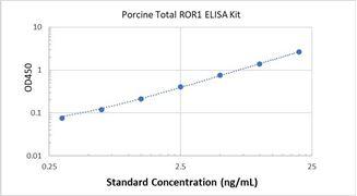 Picture of Porcine Total ROR1 ELISA Kit