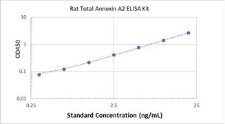 Picture of Rat Total Annexin A2 ELISA Kit