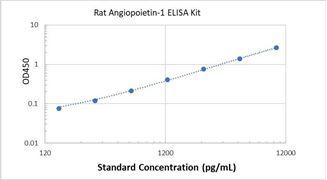 Picture of Rat Angiopoietin-1 ELISA Kit