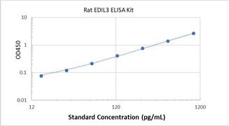 Picture of Rat EDIL3 ELISA Kit