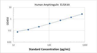 Picture of Human Amphiregulin ELISA Kit