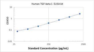 Picture of Human TGF-beta 1 ELISA Kit