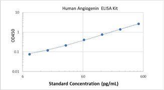 Picture of Human Angiogenin ELISA Kit