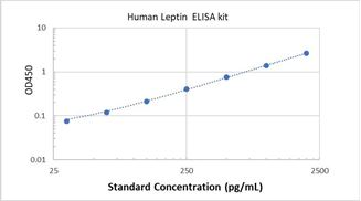 Picture of Human Leptin ELISA Kit