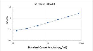Picture of Rat Insulin ELISA Kit