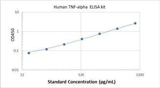 Picture of Human TNF-alpha ELISA Kit