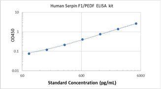 Picture of Human Serpin F1/PEDF ELISA Kit