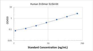 Picture of Human D-Dimer ELISA Kit