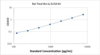 Picture of Rat Total Bcl-xL ELISA Kit