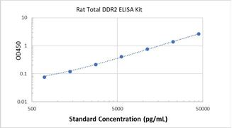 Picture of Rat Total DDR2 ELISA Kit