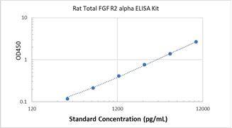 Picture of Rat Total FGF R2 alpha ELISA Kit