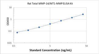 Picture of Rat Total MMP-14/MT1-MMP ELISA Kit