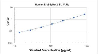 Picture of Human ErbB2/Her2 ELISA Kit