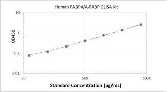 Picture of Human FABP4/A-FABP ELISA Kit