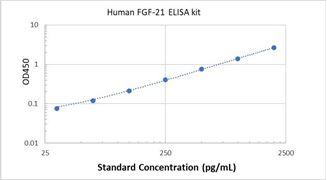 Picture of Human FGF-21 ELISA Kit