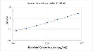 Picture of Human Homodimer NGAL ELISA Kit