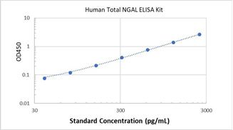 Picture of Human Total NGAL ELISA Kit