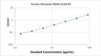 Picture of Human Monomer NGAL ELISA Kit