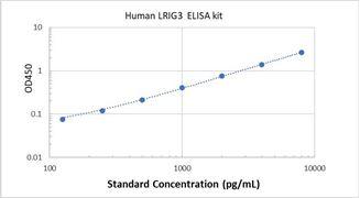 Picture of Human LRIG3 ELISA Kit