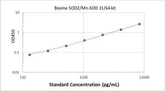 Picture of Bovine SOD2/Mn-SOD ELISA Kit
