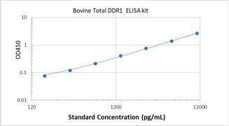 Picture of Bovine Total DDR1 ELISA Kit