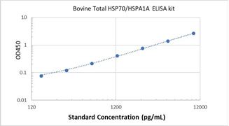 Picture of Bovine Total HSP70/HSPA1A ELISA Kit