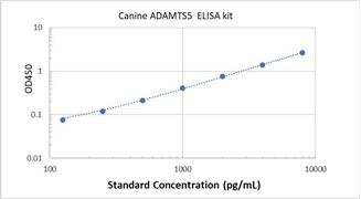 Picture of Canine ADAMTS5 ELISA Kit