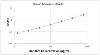 Picture of Human/Mouse/Rat/Canine/Porcine/Bovine Glucagon ELISA Kit