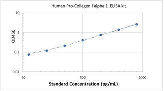 Picture of Human Pro-Collagen I alpha 1 ELISA Kit