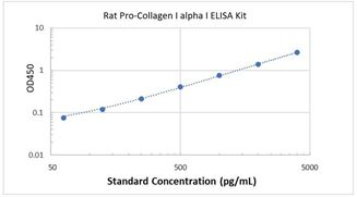 Picture of Rat Pro-Collagen I alpha 1 ELISA Kit