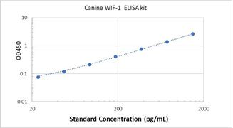 Picture of Canine WIF-1 ELISA Kit