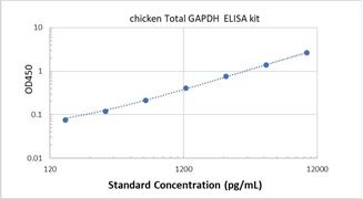 Picture of Chicken Total GAPDH ELISA Kit