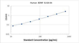 Picture of Human BDNF ELISA Kit