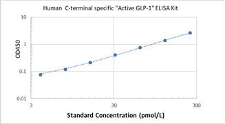 "Picture of Human C-terminal specific ""Active GLP-1"" ELISA Kit"