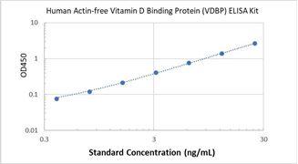 Picture of Human Actin-free Vitamin D Binding Protein (VDBP) ELISA Kit