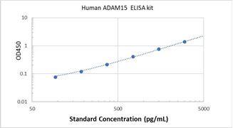 Picture of Human ADAM15 ELISA Kit