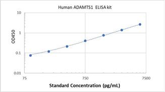 Picture of Human ADAMTS1 ELISA Kit