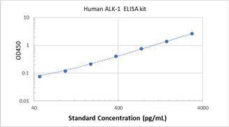 Picture of Human ALK-1 ELISA Kit