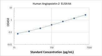 Picture of Human Angiopoietin-2 ELISA Kit
