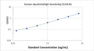 Picture of Human Aprotinin (High Sensitivity) ELISA Kit