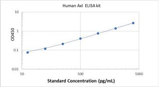 Picture of Human Axl ELISA Kit